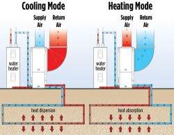Geothermal Water Furnace